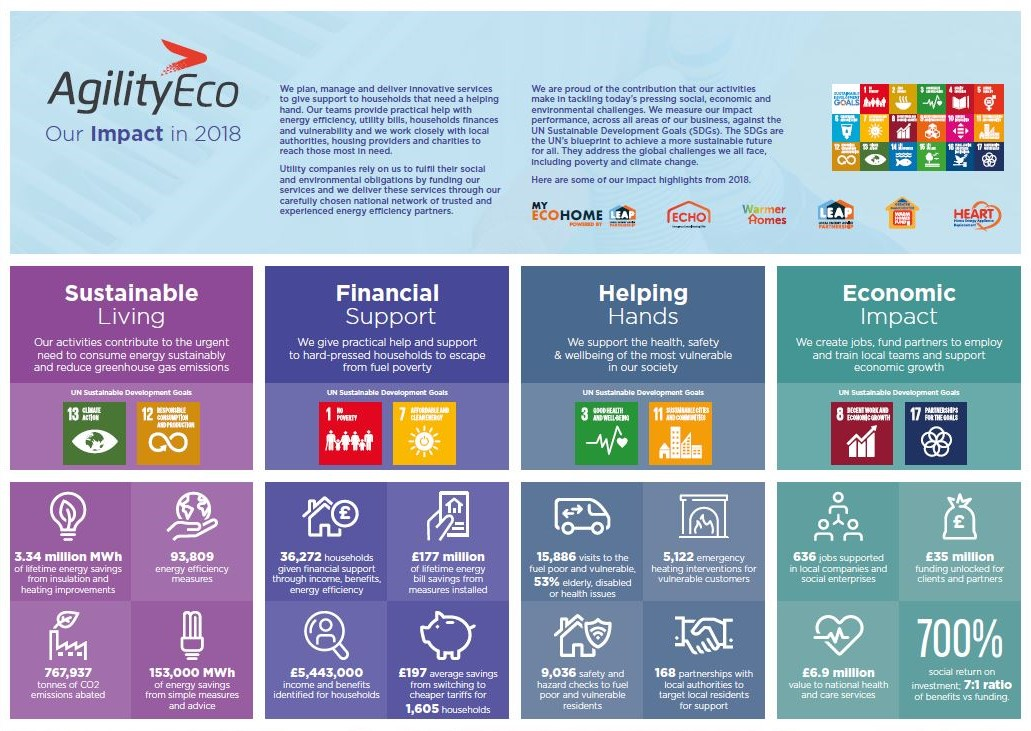 AgilityEco presents its social and environmental impact in